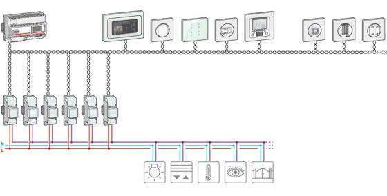 Assez Installation domotique legrand - Achat electronique YS47